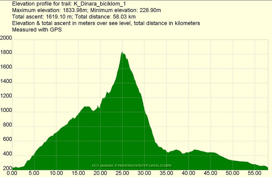 Elevation profile of Sinjal, The peak of Croatia
