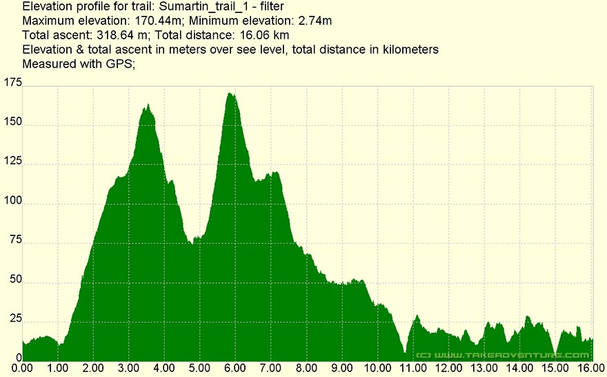 Elevation profile of Sumartin MTB route