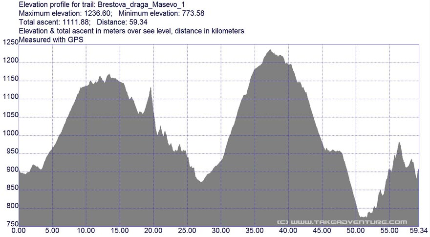 Elevation profile of Brestova Draga - Maševo MTB route