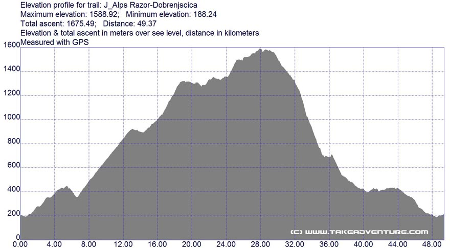 Elevation profile of Krn - Razor MTB route