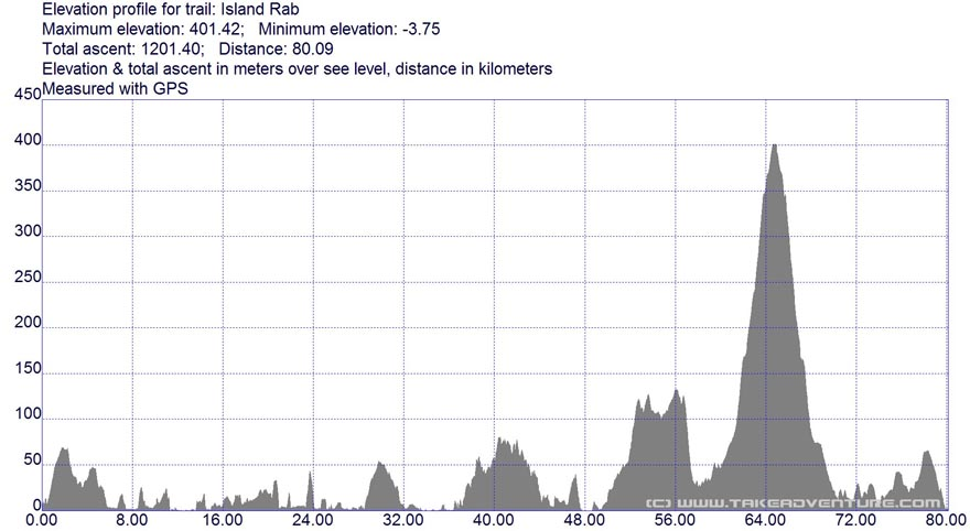 Elevation profile of Rab MTB route