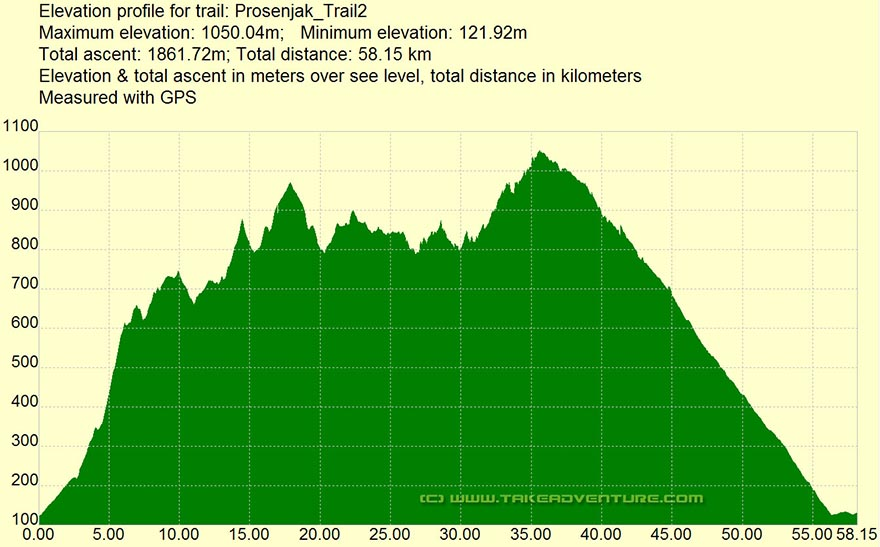 Elevation profile of Prosenjak - Mali Halan MTB route