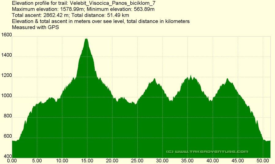 Elevation profile of Visočica - Panos MTB route