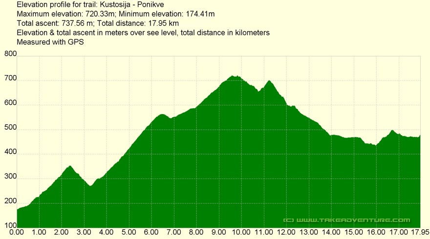 Elevation profile of MTB route Kustošija - Ponikve