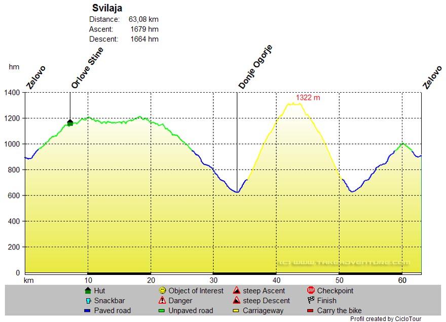 Elevation profile of Svilaja MTB route