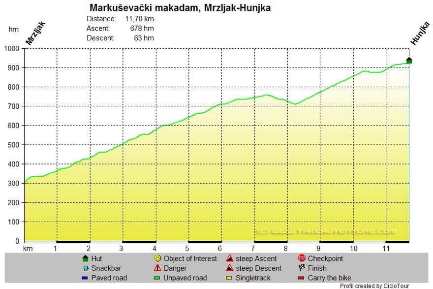 Elevation profile of MTB route Markuševački Makadam