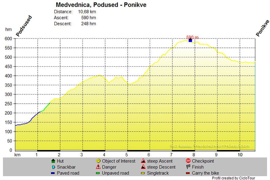 Elevation profile of MTB route Podsused - Ponikve