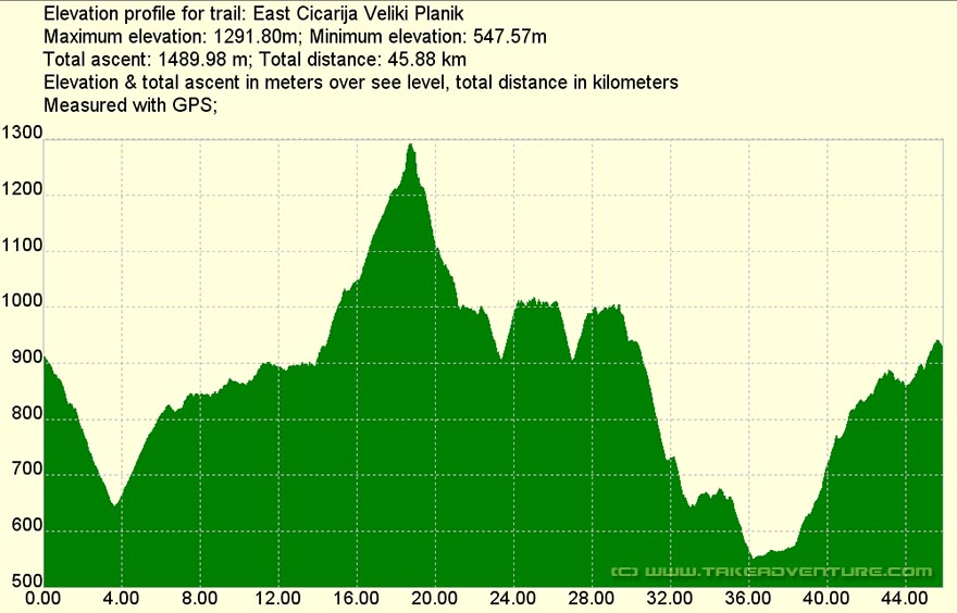 Elevation profile of MTB route Ćićarija (Veliki Planik) route