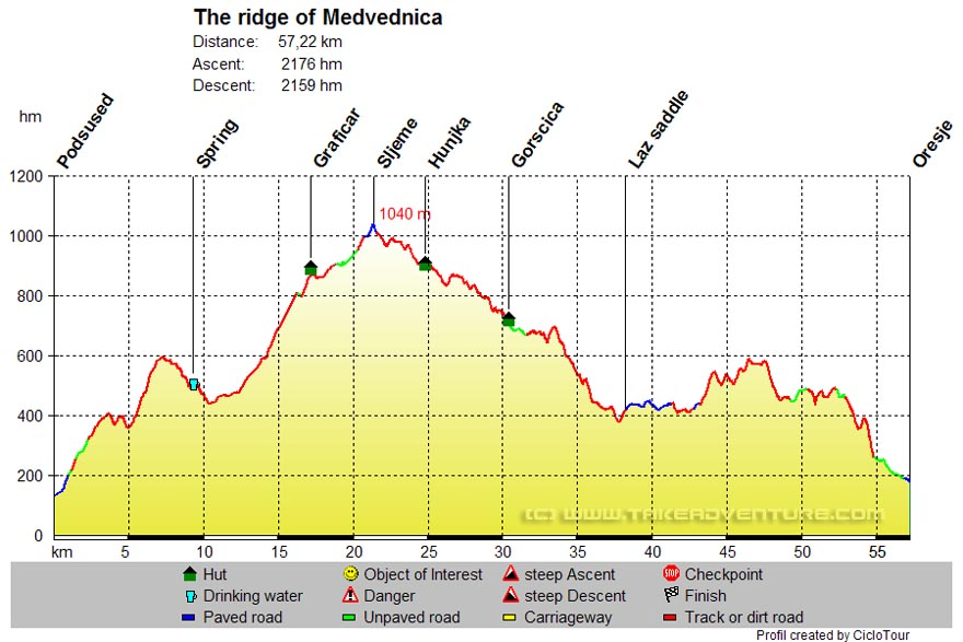 Elevation profile of MTB route The ridge of Medvednica