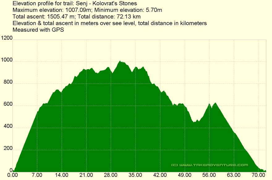 Elevation profile of MTB route Senj - Kolovratske Stijene