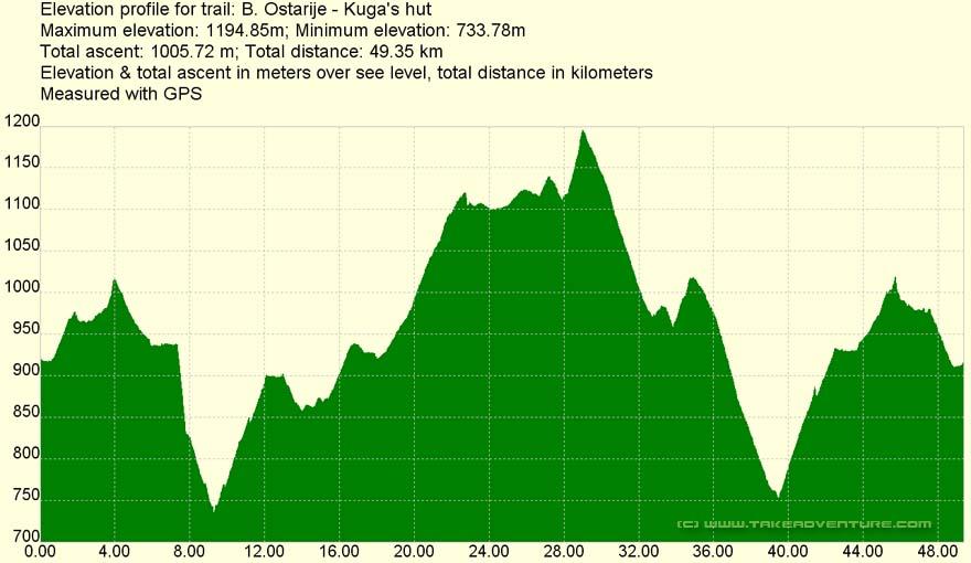 Elevation profile of MTB route Baške Oštarije - Kugina Kuća