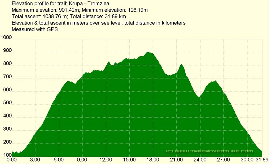 Elevation profile of MTB route Krupa - Tremzina