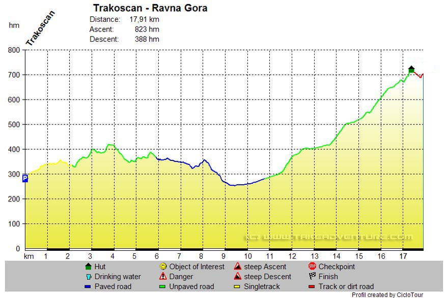 Elevation profile of MTB route on Ravna Gora mountain