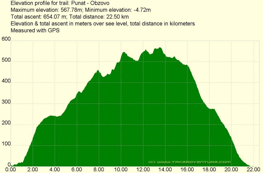 Elevation profile of MTB route Punat - Obzova