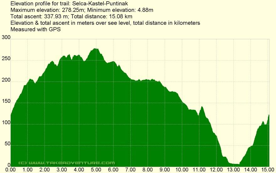Elevation profile of MTB route Selca - Kaštil
