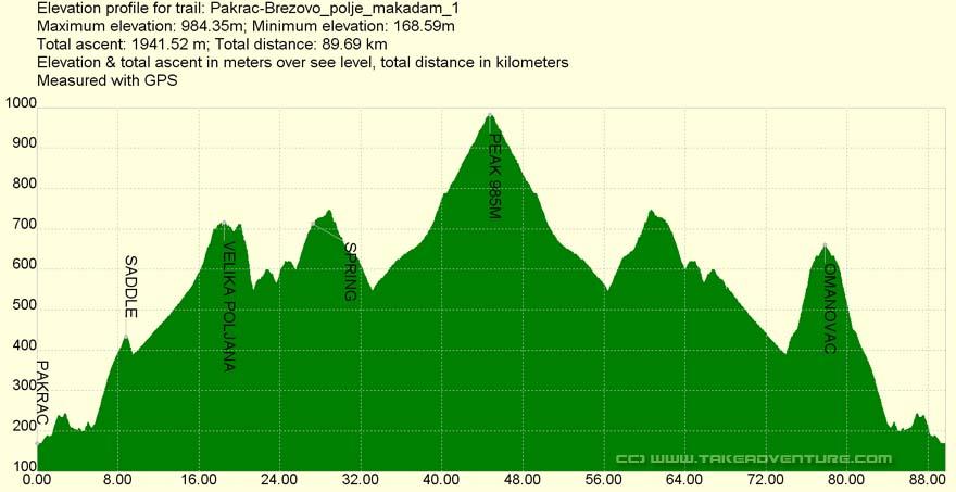 Elevation profile of MTB route Pakrac - Brezovo Polje