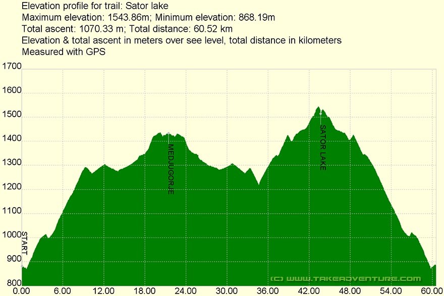 Elevation profile of Šatorsko Jezero MTB route