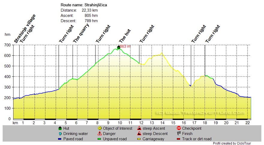 Elevation profile of Strahinjščica MTB route