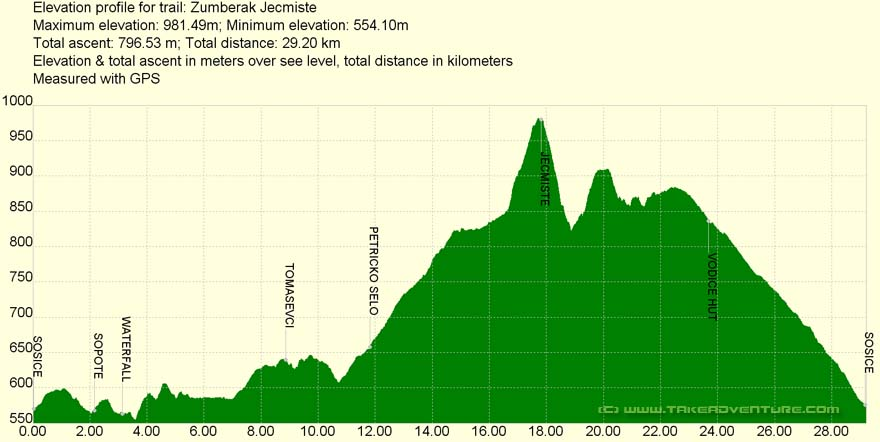 Elevation profile of MTB route Sošice - Ječmište