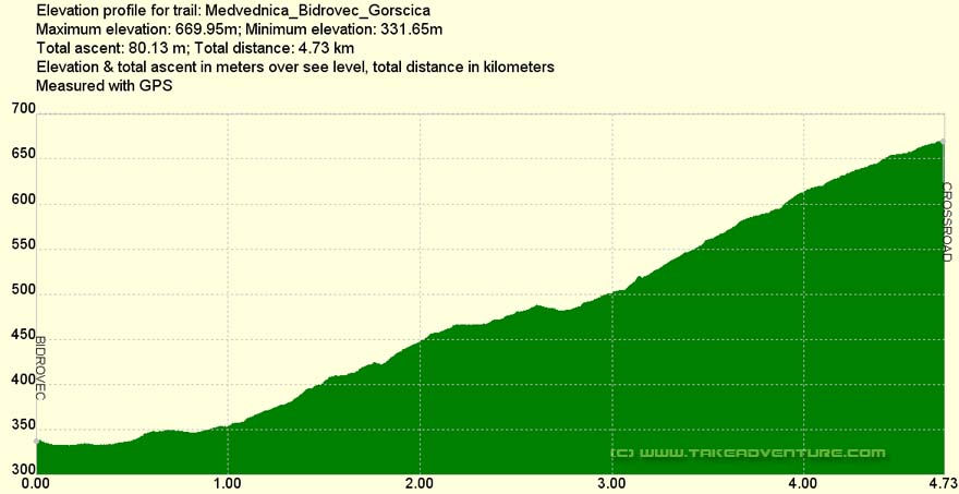 Elevation profile of MTB route Bidrovec - Gorščica