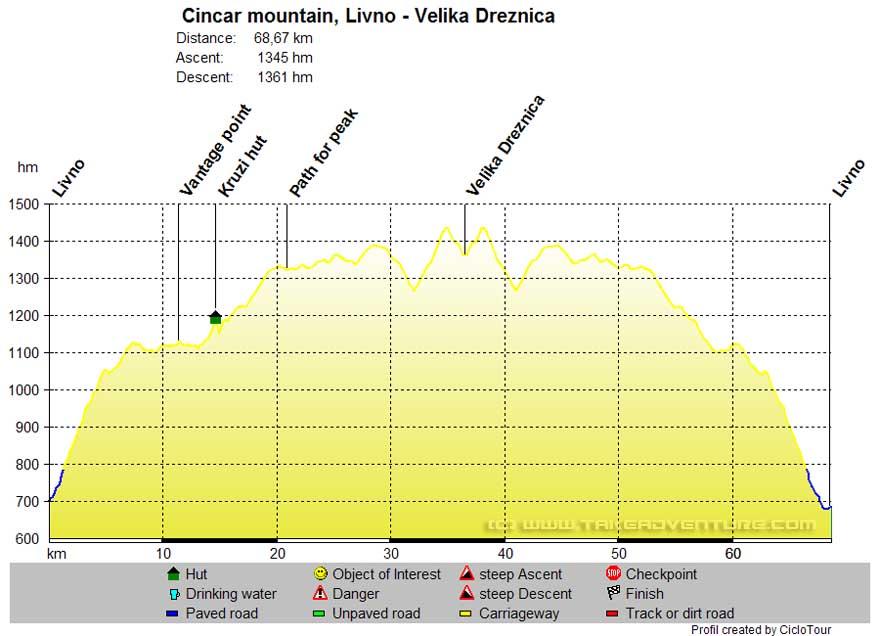 Elevation profile of MTB route Livno - Velika Drežnica