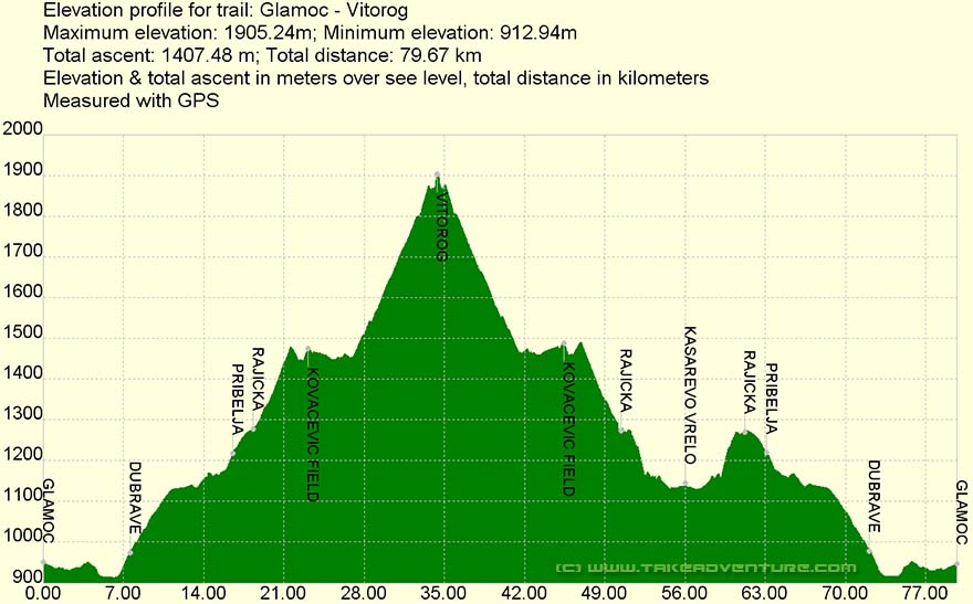 Elevation profile of MTB route Glamoč - Vitorog
