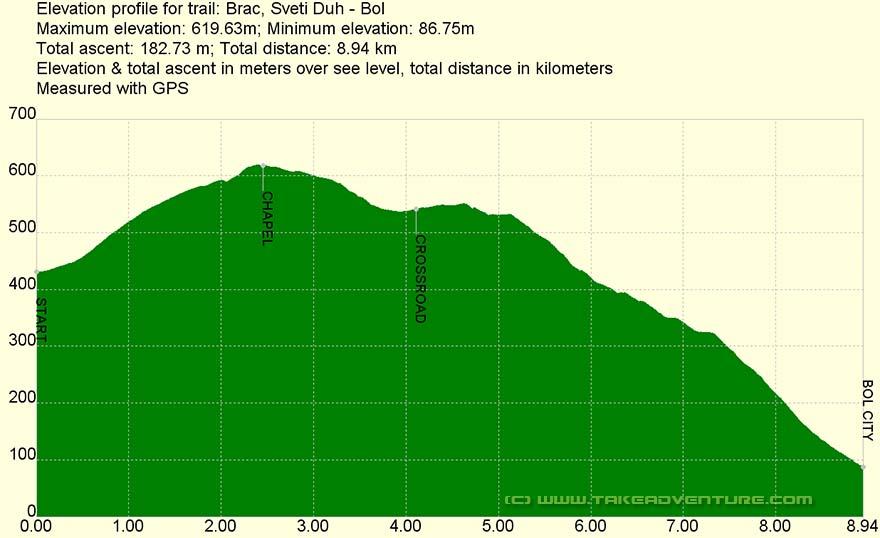 Elevation profile of MTB route Sveti Duh - Bol
