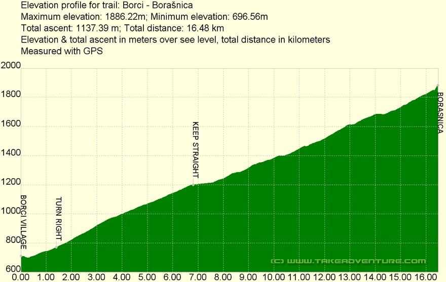 Elevation profile of MTB route Borašnica