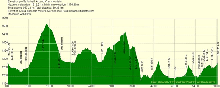 Elevation profile of MTB route Vran mountain