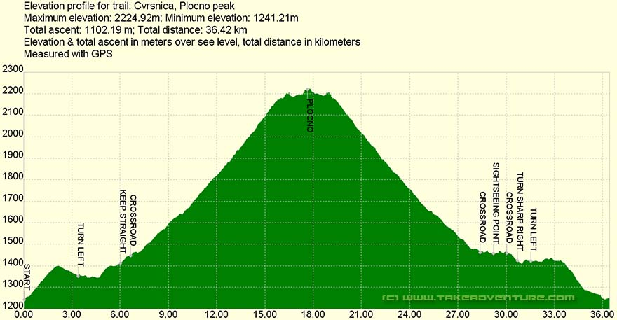 Elevation profile of MTB route Čvrsnica mountain
