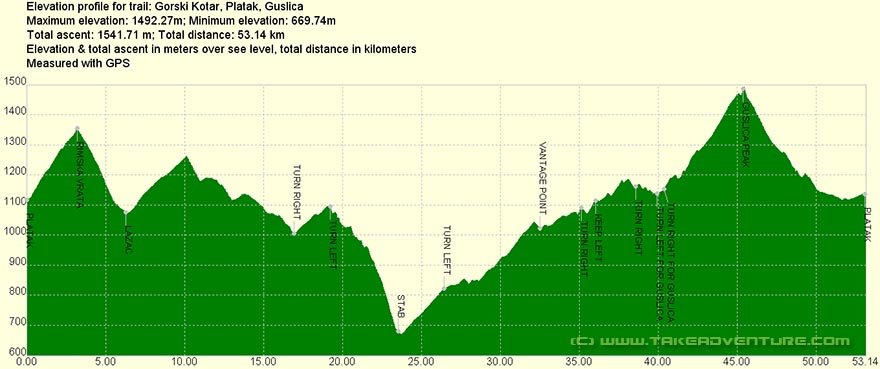 Elevation profile of MTB route from Platak to Guslica