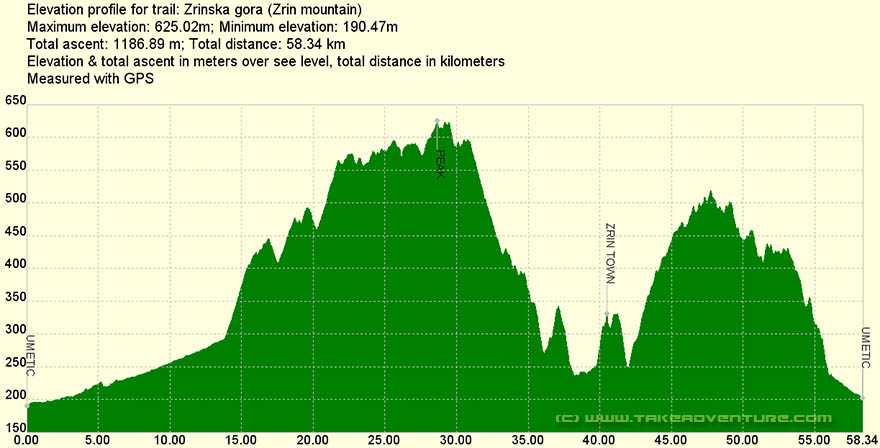 Elevation profile of MTB route Zrinska Gora mountain
