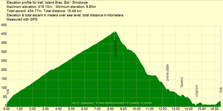 Elevation profile of MTB route from Bol to Smokovje