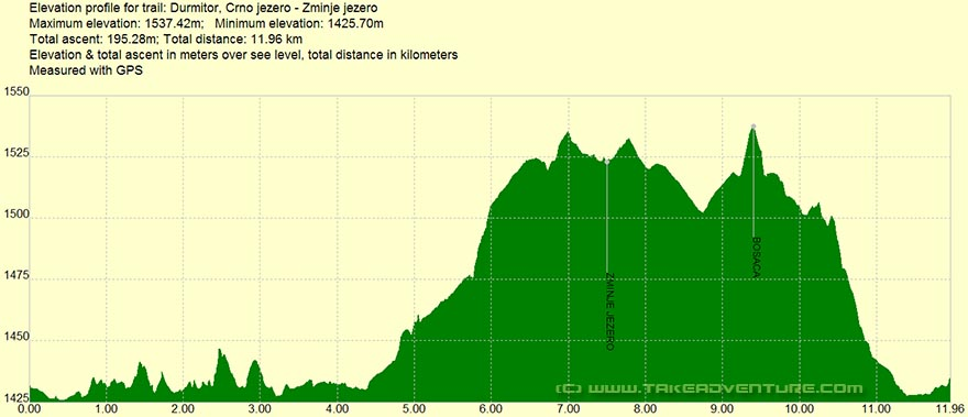 Elevation profile of MTB route around Crno Jezero Lake