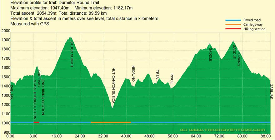 Elevation profile of MTB route around Durmitor mountain