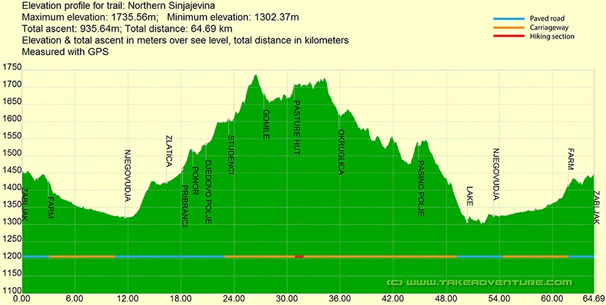 Elevation profile of MTB route on Northern Sinjajevina mountain