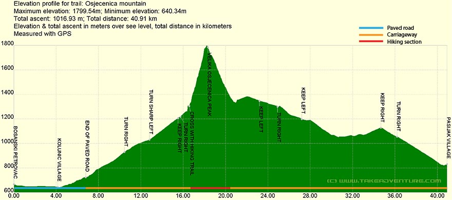 Elevation profile of MTB route on Osječenica mountain