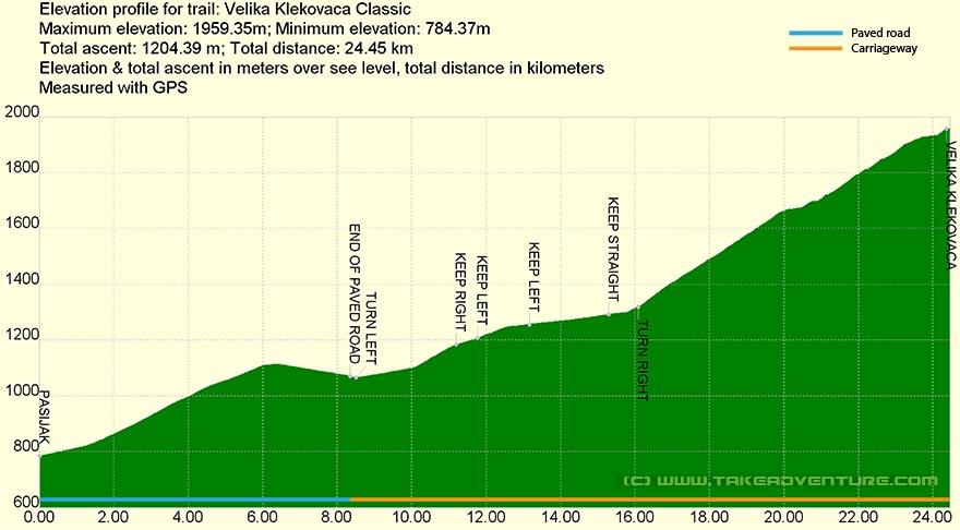 Elevation profile of MTB route on Klekovača mountain
