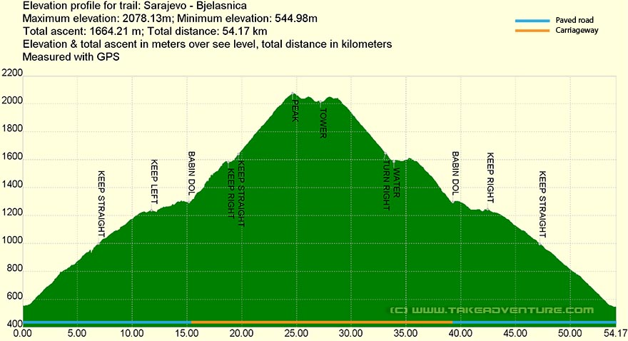 Elevation profile of MTB route on Bjelašnica mountain