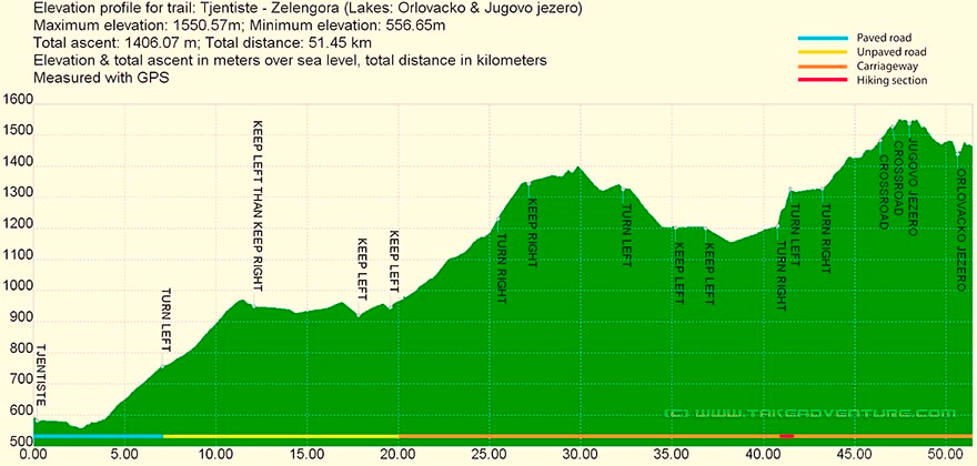 Elevation profile of MTB route from Tjentište to Zelengora mountain
