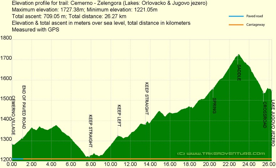 Elevation profile of MTB route from Čemerno to Zelengora mountain