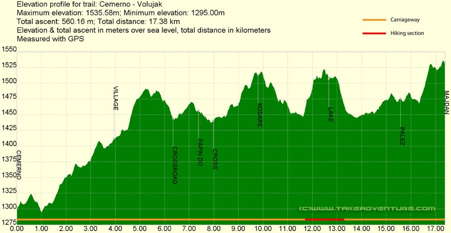 Elevation profile of MTB route from Čemerno to Volujak mountain
