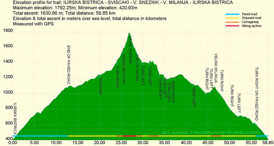 Elevation profile of MTB route from Ilirska Bistrica to Veliki Snežnik mountain