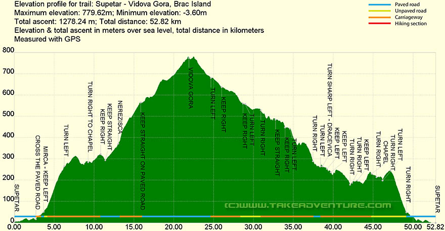 Elevation profile of MTB route from Supetar to Vidova Gora