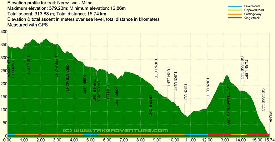Elevation profile of MTB route from Nerežišća to Milna