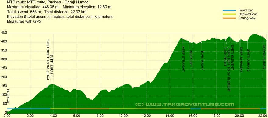 Elevation profile of MTB route from Pučišća to Gornji Humac
