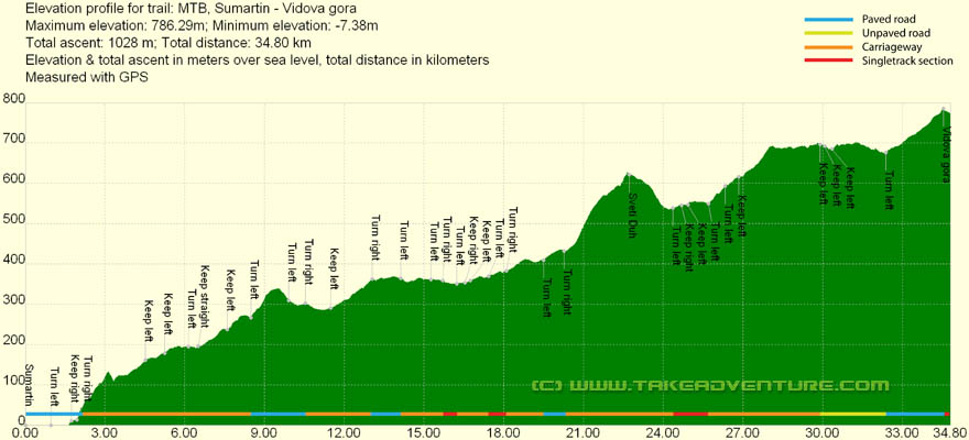 Elevation profile of MTB route from Sumartin to Vidova Gora