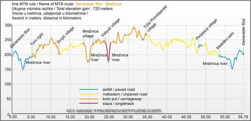 Elevation profile of MTB route from Generalski Stol to Mrežnica river