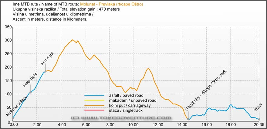 Elevation profile of MTB route from Molunat to Prevlaka