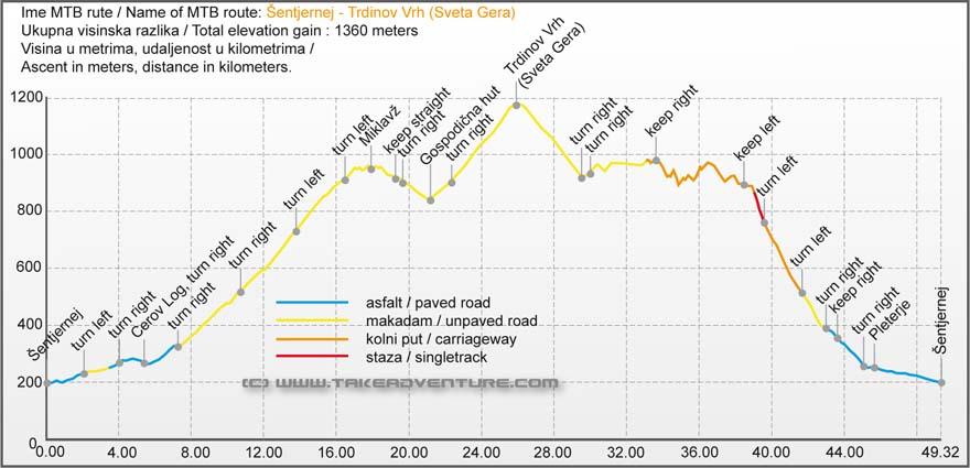 Elevation profile of MTB route from Šentjernej to Trdinov Vrh